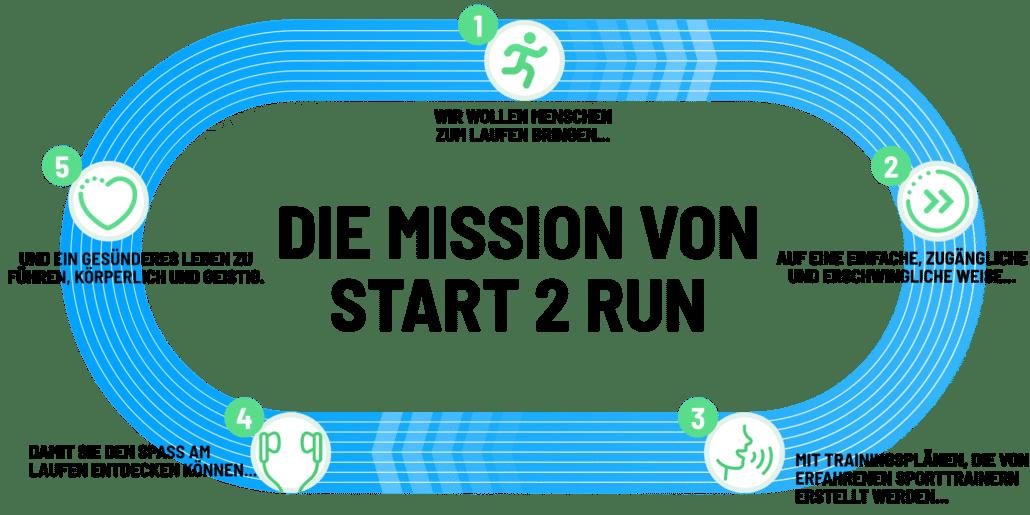 Die Mission von Start 2 Run