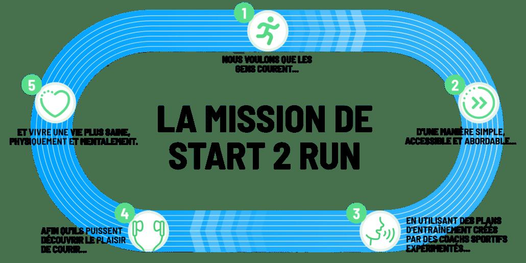 La mission de Start 2 Run