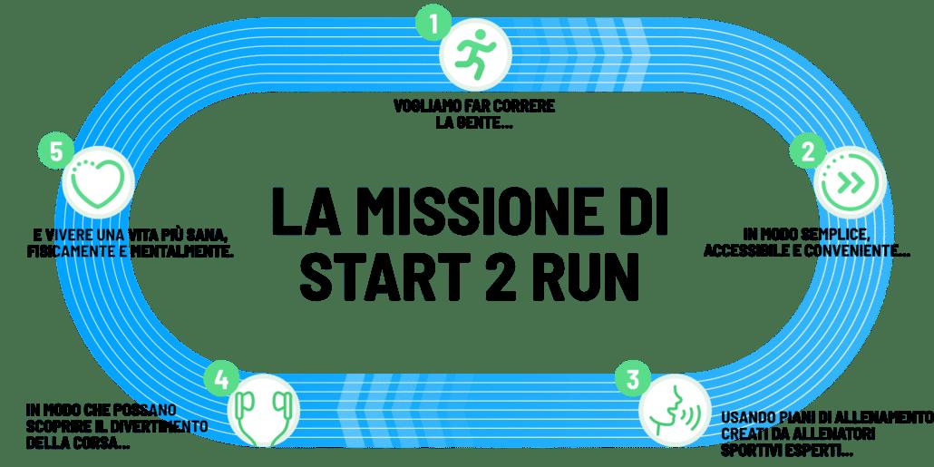 La missione di Start 2 Run